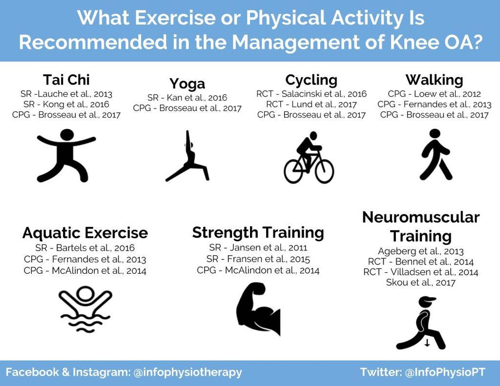 Knee OA and Exercise