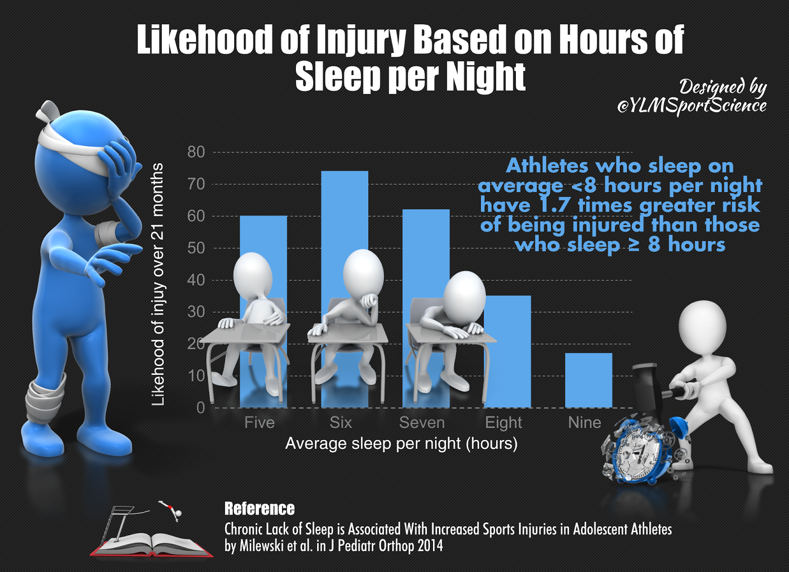 Sleep and injury